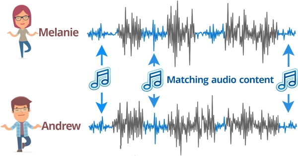 Matching background music waveforms